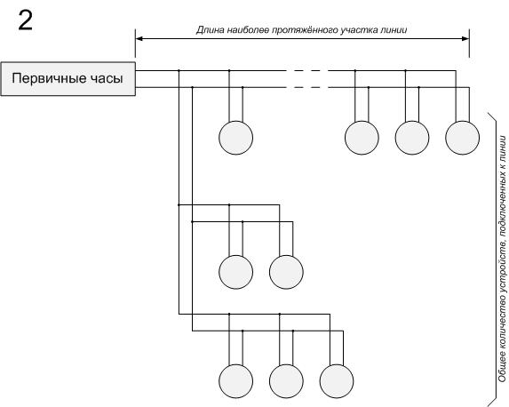 Пример комбинрованных типов разветвлений