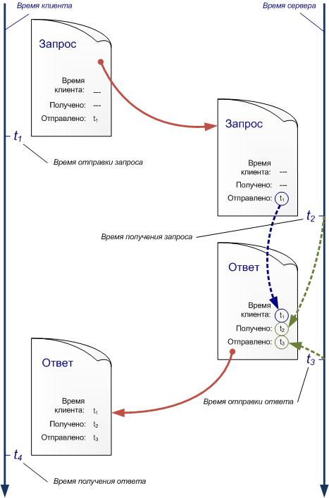 Протокол NTP