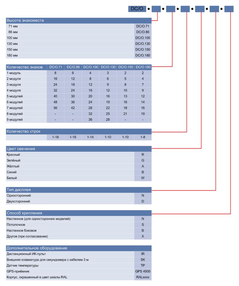 Обозначение моделей серии DC/O