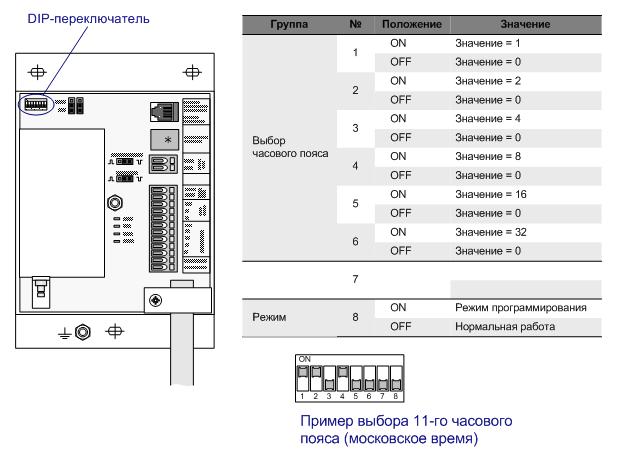 DIP-переключатели УРПТ 3148