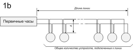 Пример прокладки линии без монтажных коробок