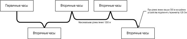Топология RS-485