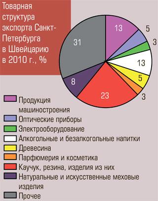 Товарная структура экспорта Санкт-Петербурга в Швейцарию в 2010 г., %