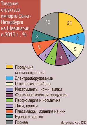 Товарная структура импорта Санкт-Петербурга из Швейцарии в 2010 г., %
